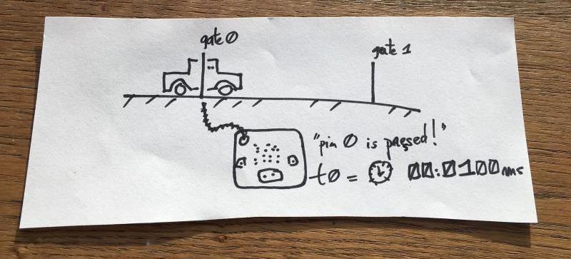 Nguyên lý làm máy đo vận tốc