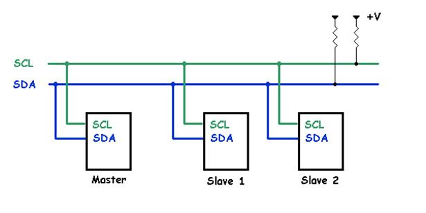 Chế độ 10bit địa chỉ của Arduino