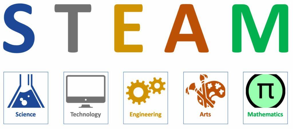 Phương pháp giáo dục STEAM là gì