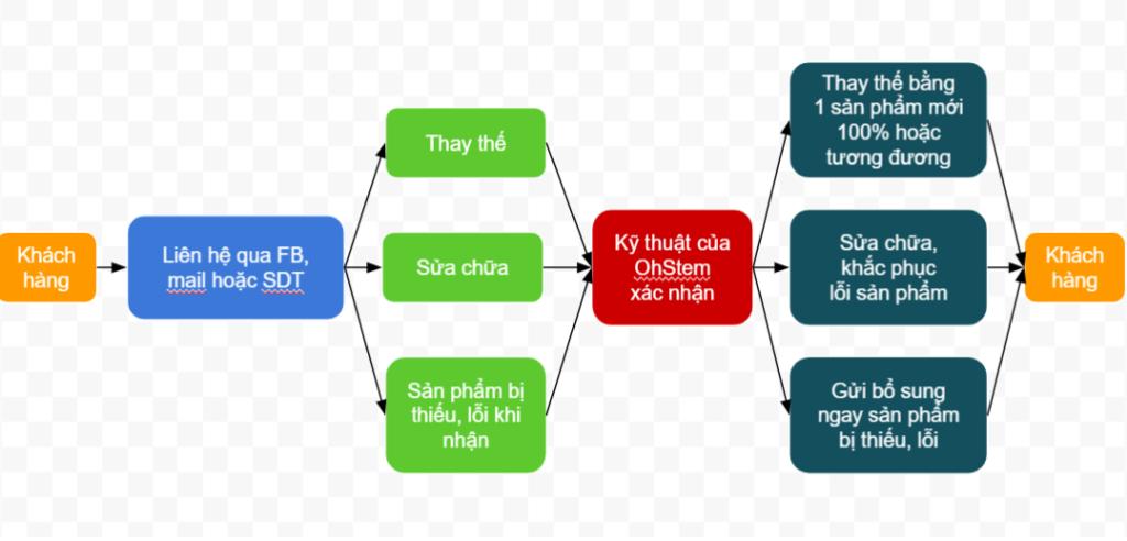 Quy trình của chính sách bảo hành OhStem