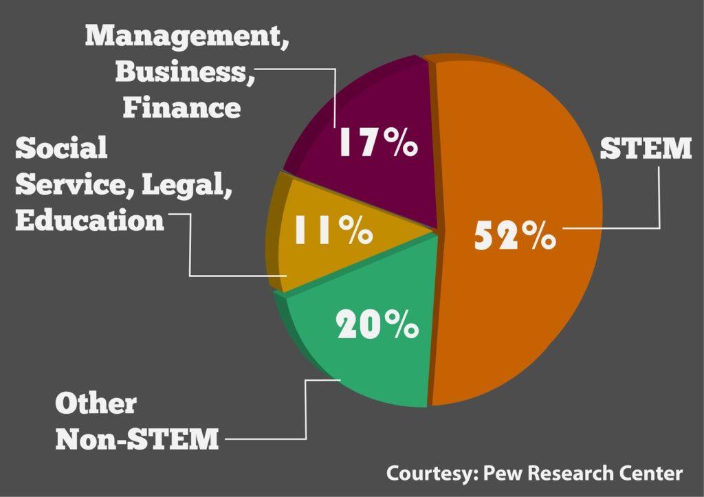 STEM là gì? Tỷ lệ sinh viên ra trường có bằng STEM