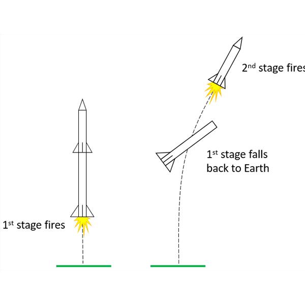 Cách làm mô hình khinh khí cầu áp dụng vào giảng dạy STEM