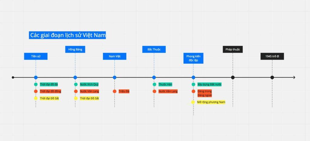 Công cụ vẽ sơ đồ tư duy Miro