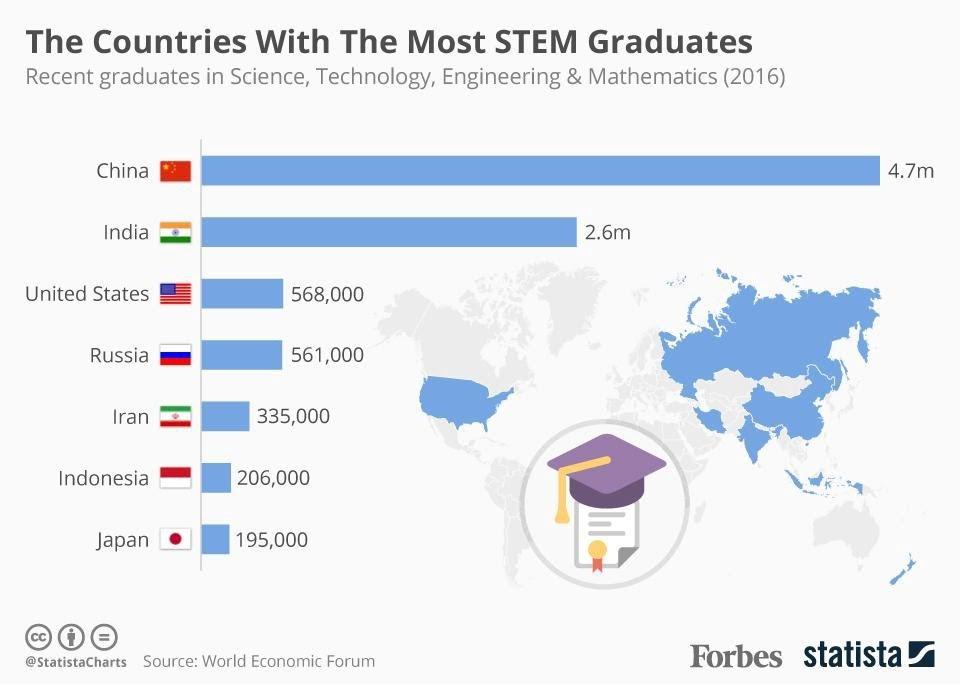 Tỷ lệ sinh viên STEM ra trường ở các quốc gia lớn