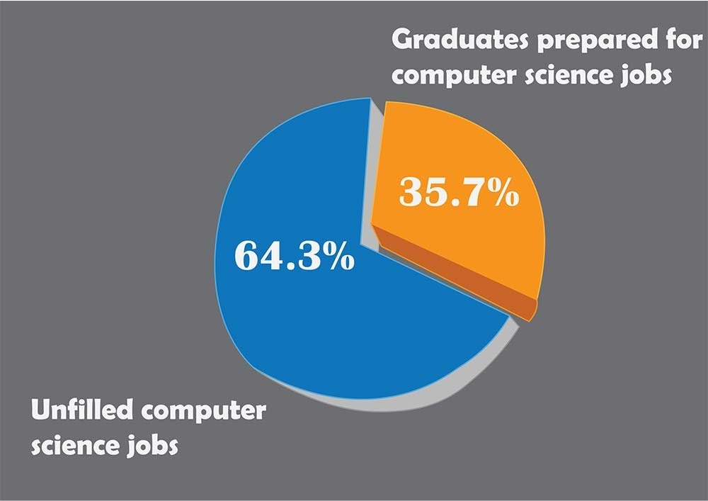 Học lập trình thực sự cần thiết để có một công việc tốt
