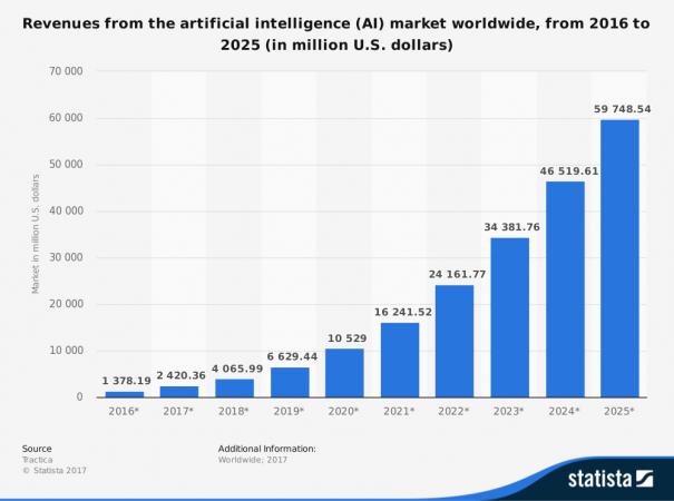 Doanh thu của thị trường trí tuệ nhân tạo qua các năm