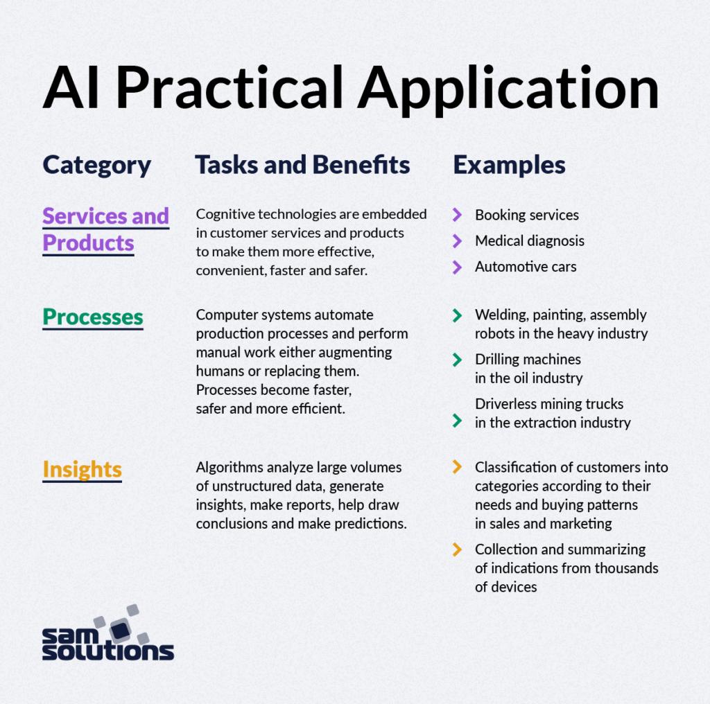 Ứng dụng thực tế của trí tuệ nhân tạo AI