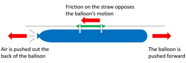 Mô hình khinh khí cầu