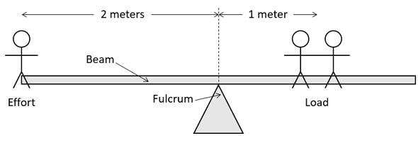 Bài giảng về lực đòn bẩy