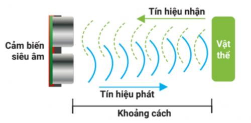 Nguyên lý hoạt động của Cảm biến khoảng cách trên xBot