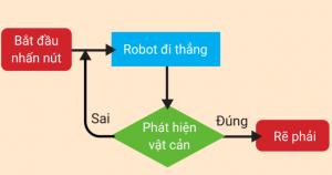 thuật toán robot giải mê cung