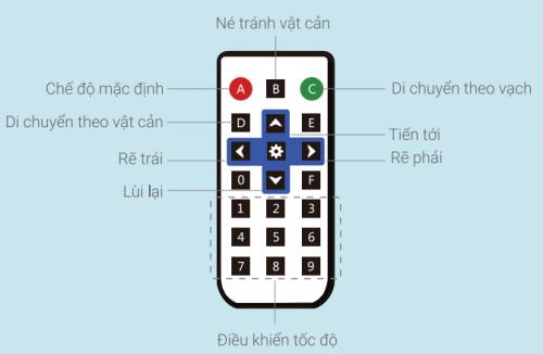 Các nút trên remote điều khiển của xBot