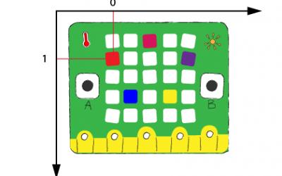 bật LED ngẫu nhiên trên Yolo:Bit